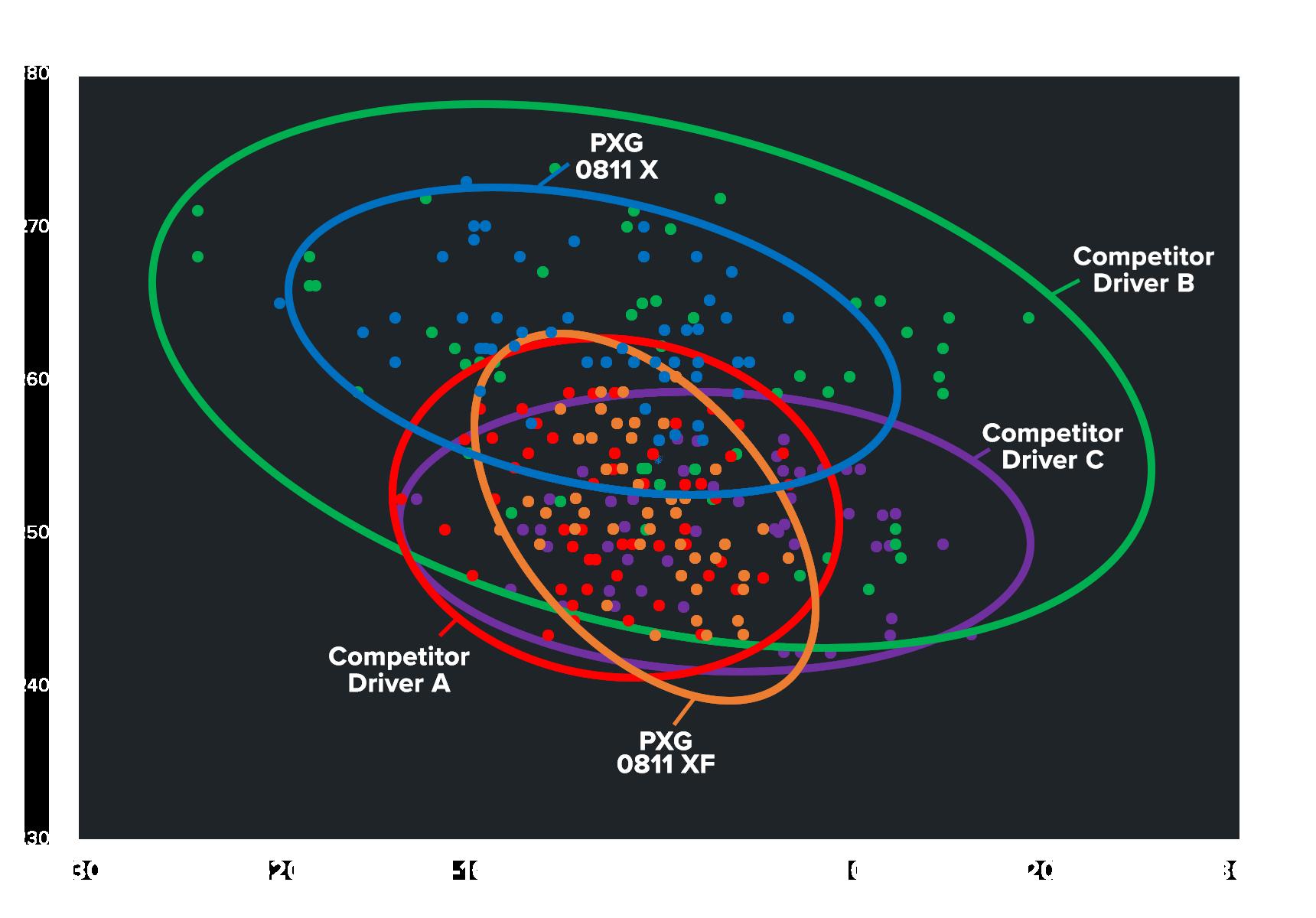 Dispersion chart